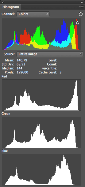 Photoshop has only a single scope - Histogram.